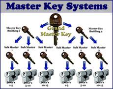 Master Keys Lock Experts Cut Master Keys Locks